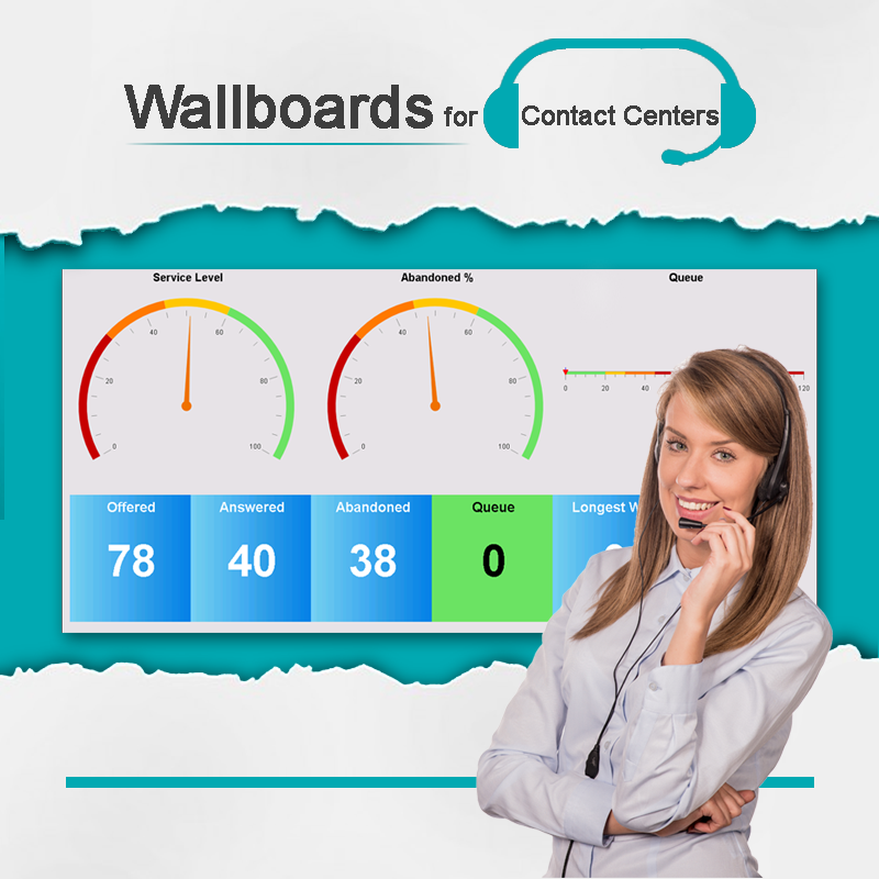Contact center wallboard